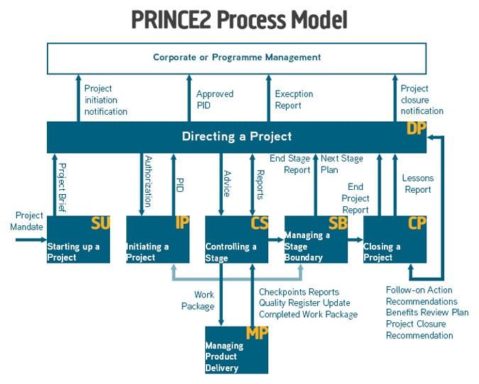 it project management course pdf