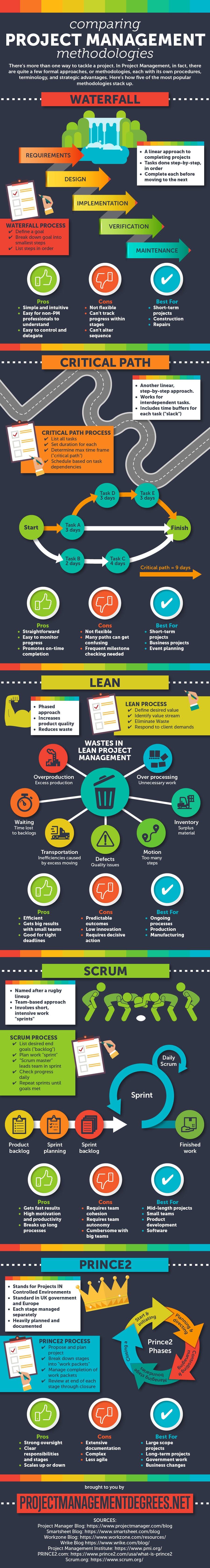 Project Management Methodologies Infographic